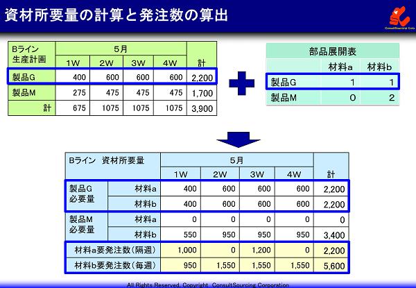 資材所要量計画の算出と発注数の決定方法の事例