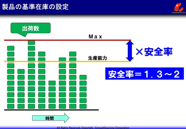 製品の在庫基準の設定方法の説明と事例