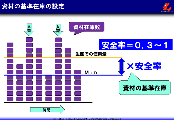 資材の在庫基準の設定方法の説明と事例