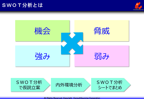 SWOT分析の概念図