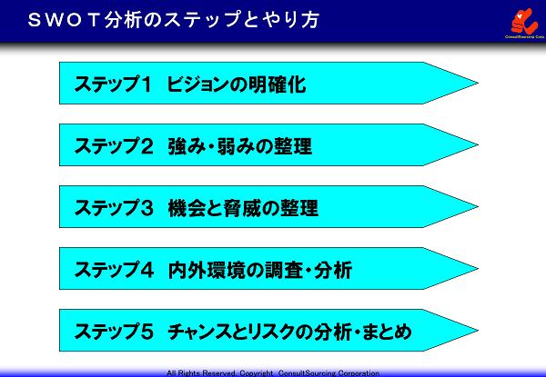 SWOT分析のステップのイメージ