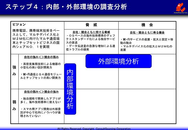 内部外部調査分析の関連図