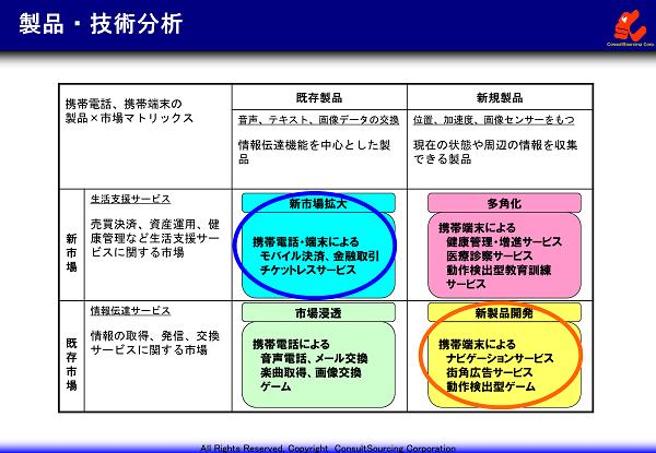 製品市場マトリックス分析の事例