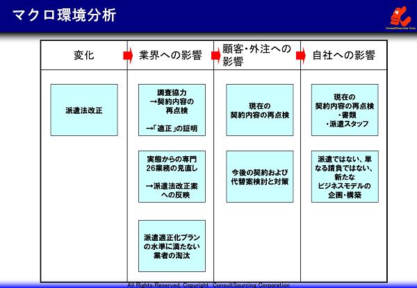 マクロ環境分析の事例