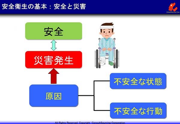 安全と災害の関係図
