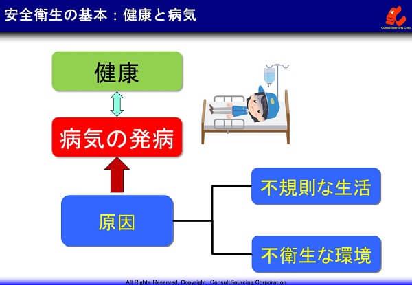 健康と病気の関係図
