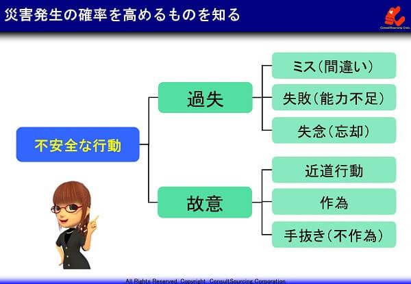 災害発生の原因の関係図