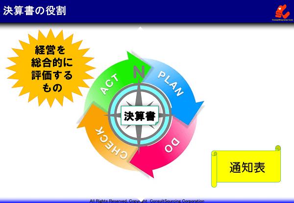 決算書の役割のイメージ