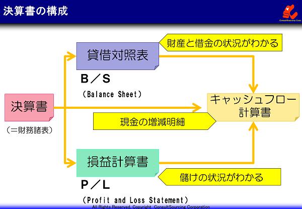 決算書、貸借対照表、損益計算書、キャッシュフロー計算書の構成関係図