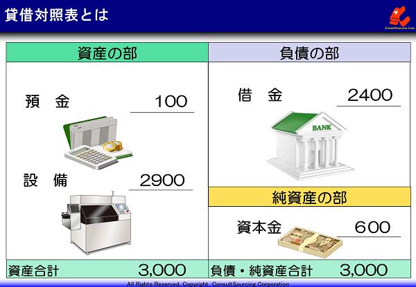 貸借対照表の概要の説明図