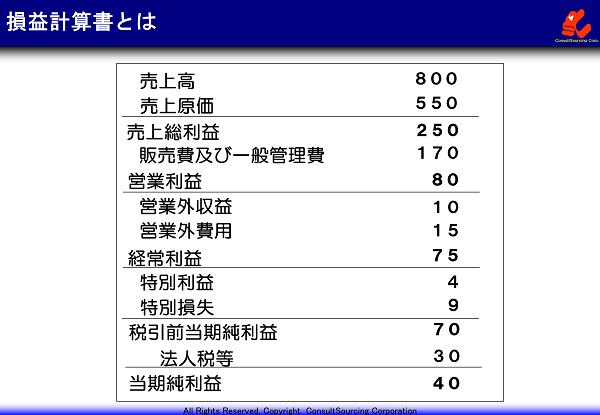 損益計算書の事例