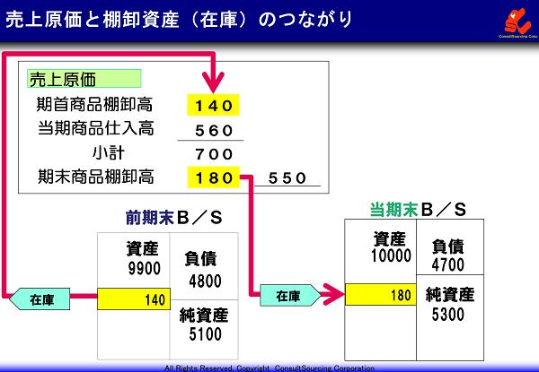損益計算書の売上原価と棚卸し資産の見方の事例