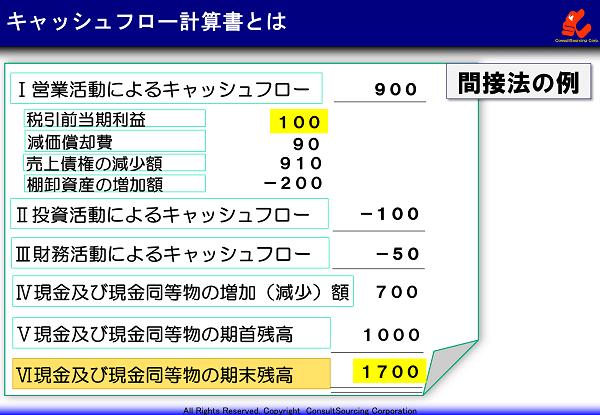 キャッシュフロー計算書の事例