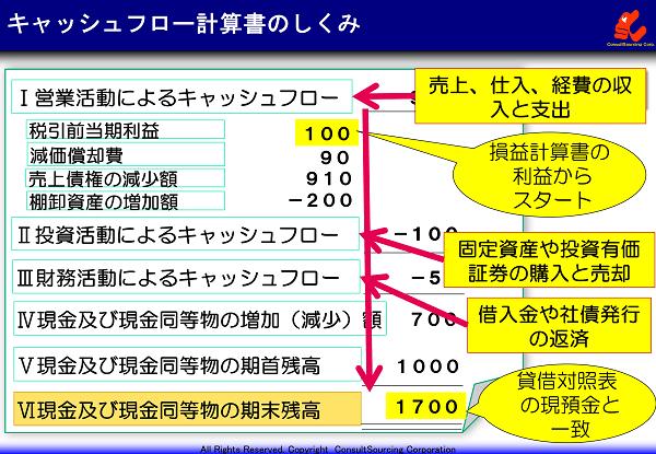 キャッシュフロー計算書のしくみと見方の事例