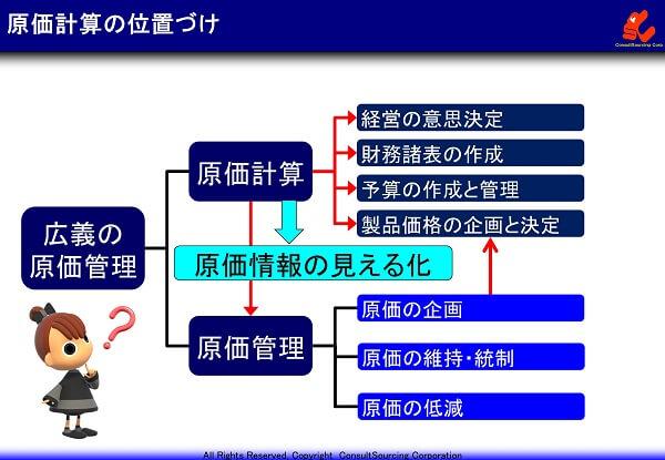 原価計算の定義の解説図