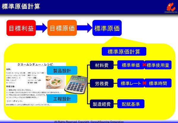 標準原価計算の構成と事例