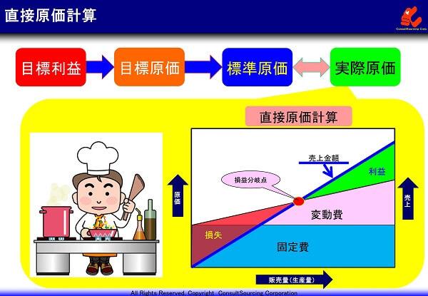 直接原価計算の構成と事例