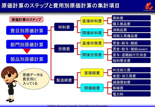 原価計算のステップと費用別原価計算の項目事例