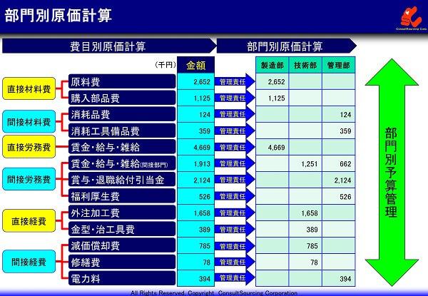 部門別原価計算の事例