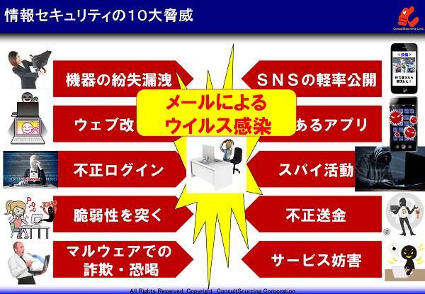 企業を取り巻く情報セキュリティの10の脅威の説明図