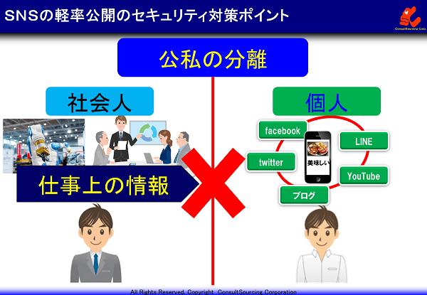 SNSによる軽率公開の説明図