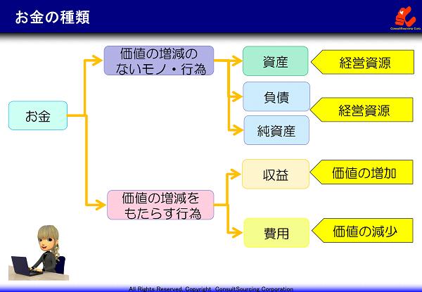 お金の種類の説明図
