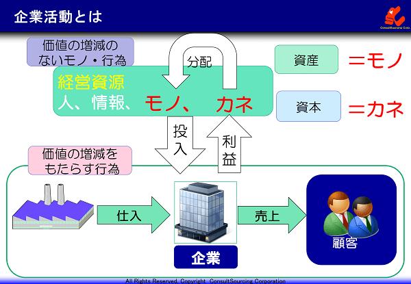 企業活動の説明図