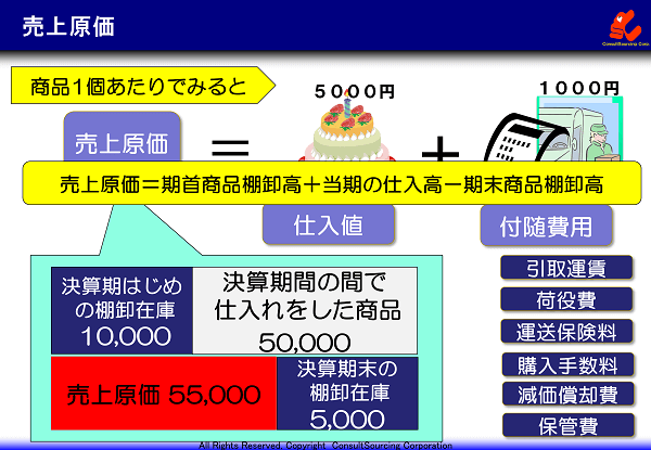 売上原価の事例