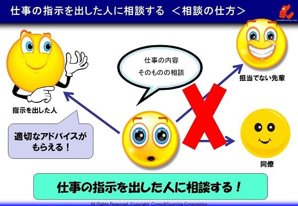 相談の仕方で支持した人に相談するの説明図
