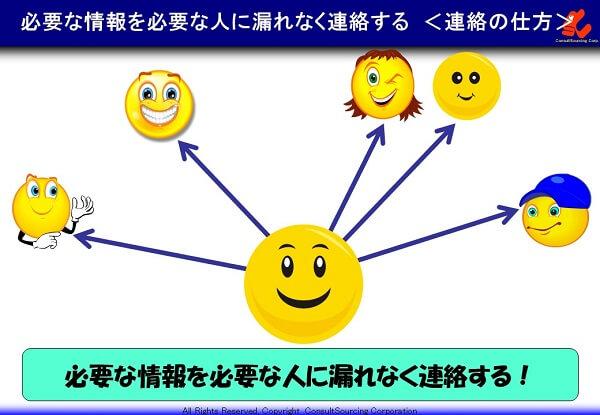 連絡の仕方は必要な人に必要な情報を伝えるの説明図
