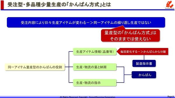 受注型多品種少量生産にかんばん方式を適用する課題の説明図