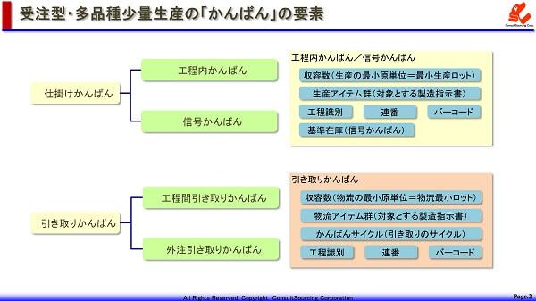 受注型多品種少量生産のかんばんの要素の説明図