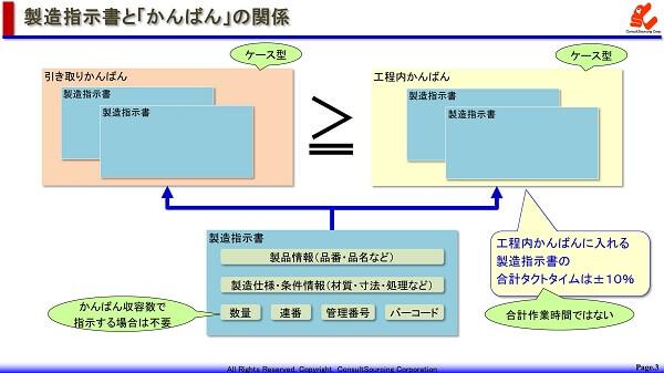 製造指示書とかんばんの関係図