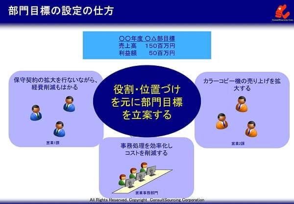 部門目標設定の仕方の説明図