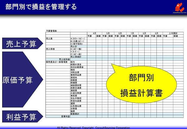 部門別損益管理の説明と事例