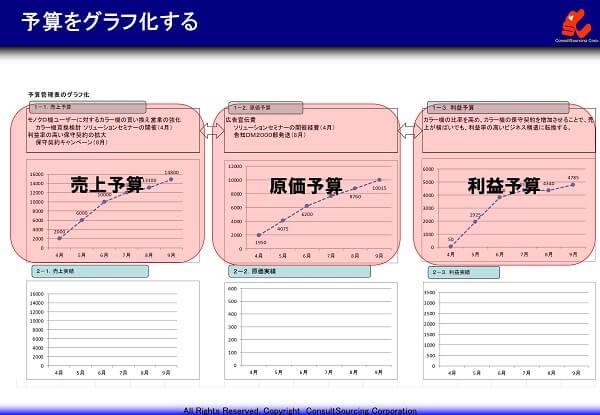 予算のグラフ化の事例