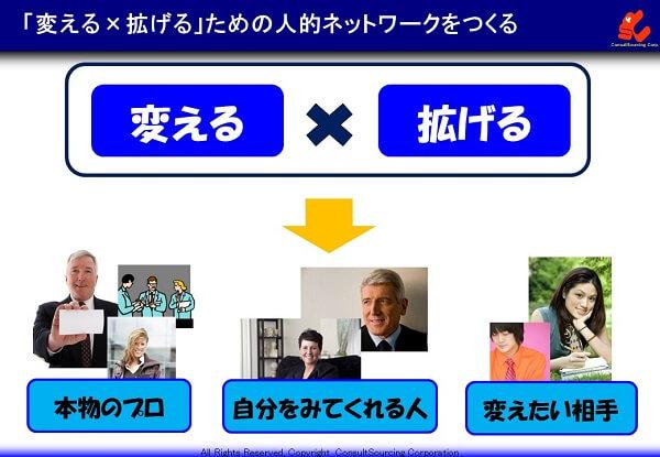 変えて拡げる人的ネットワークの作り方の説明図