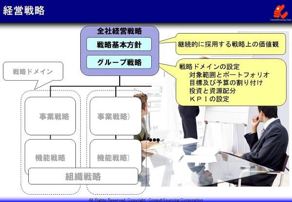 経営戦略のフレームワークの説明図
