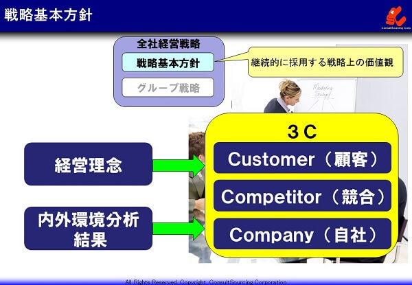 経営基本方針の説明図