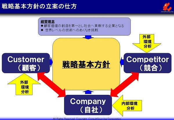 戦略基本方針の立案の仕方の説明図