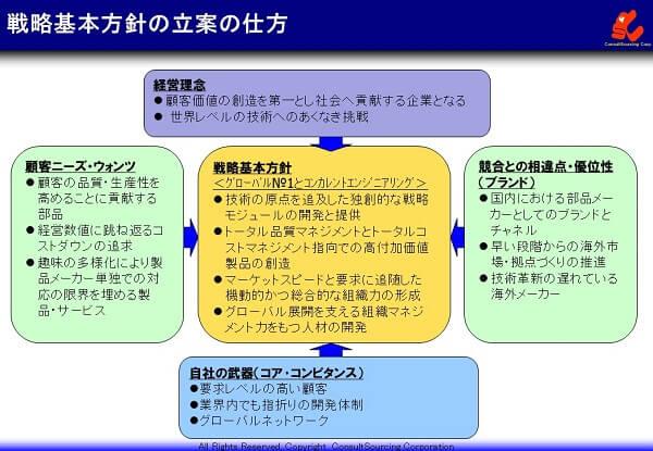 戦略基本方針の事例