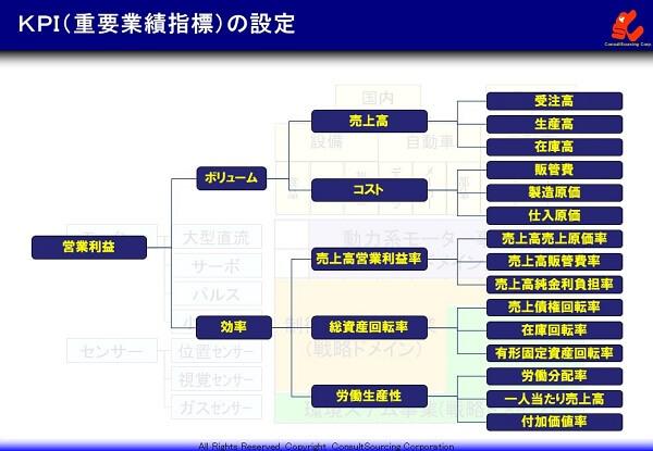 KPIの事例