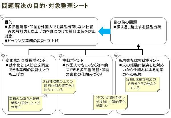 問題の目的と対象整理のツールと事例