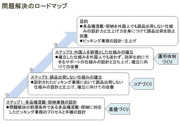 問題解決のロードマップ検討ツールと事例