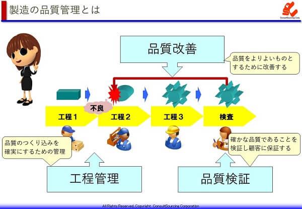 製造における品質管理のイメージ