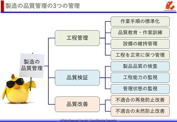 品質管理の3つの管理の体系図