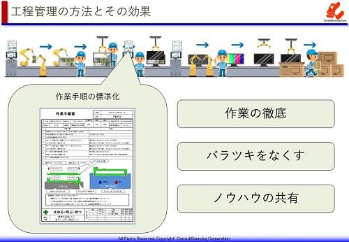 作業標準の取り組み方法と効果の説明図
