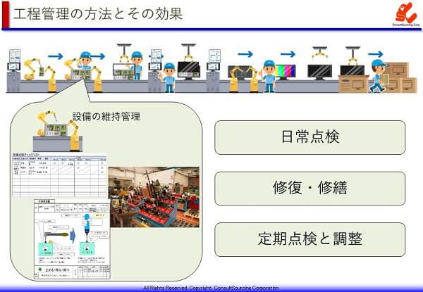 設備の維持管理の方法と効果の説明図