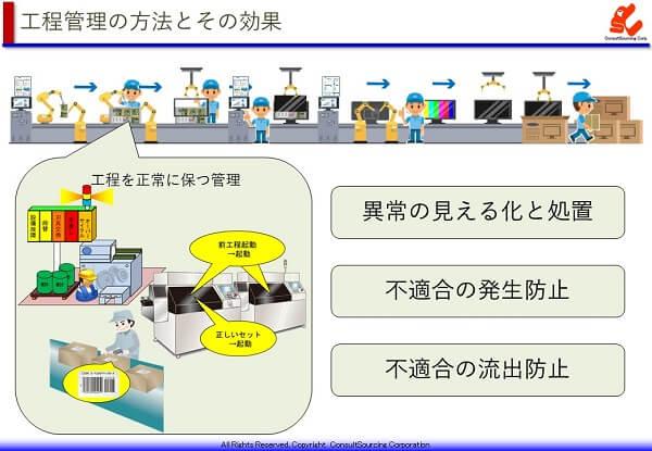 工程を正常に保つ管理方法と効果の説明図