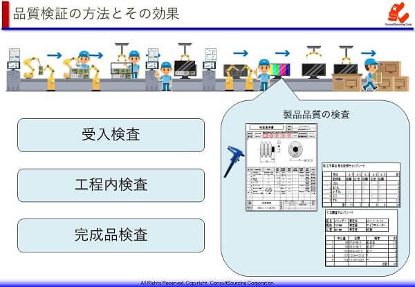 製品検査の方法と効果の説明図